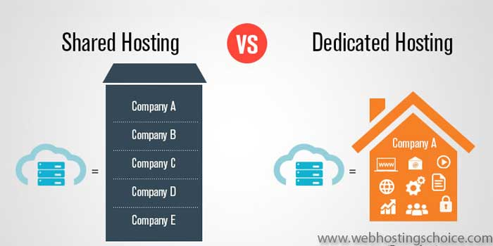 Shared VS Dedicated Hosting