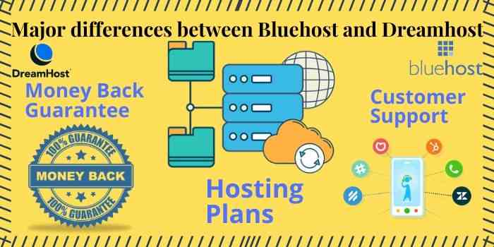Difference of Dreamhost and Bluehost