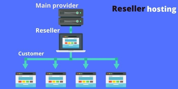 Reseller Hosting Works